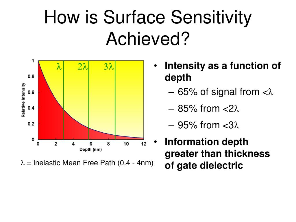 How is Surface Sensitivity Achieved?