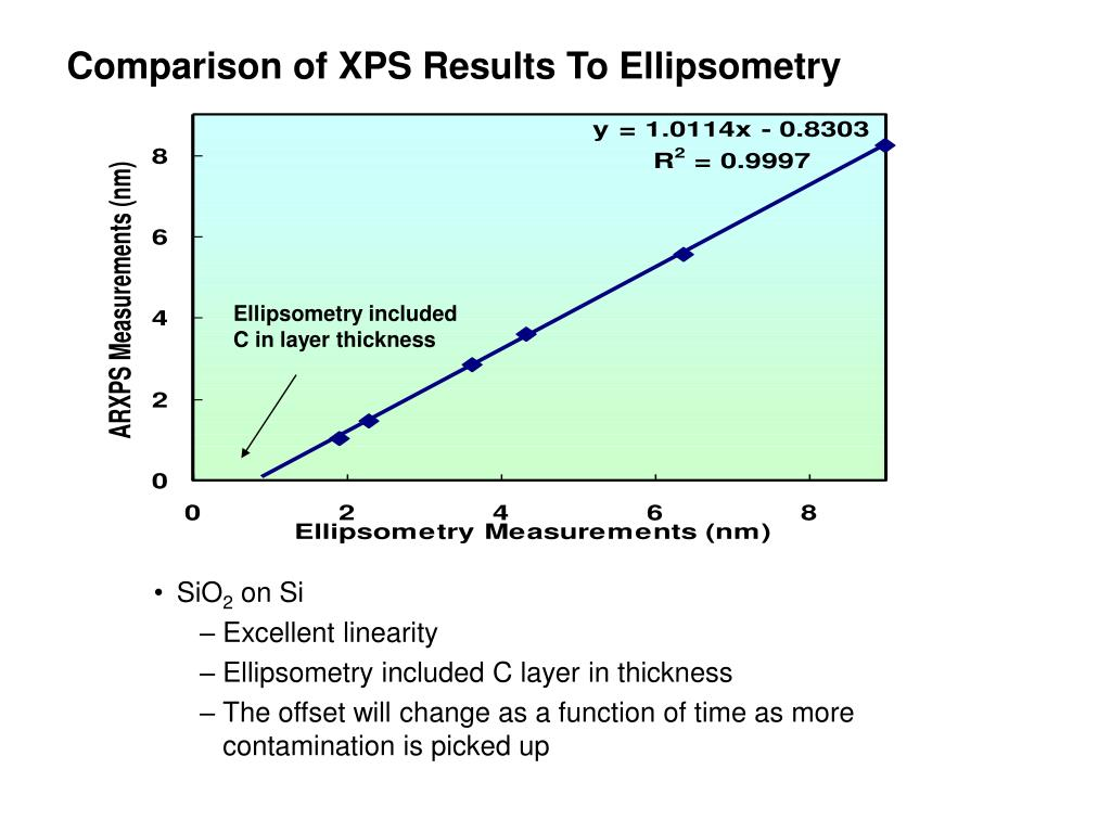 Comparison of XPS Results To Ellipsometry