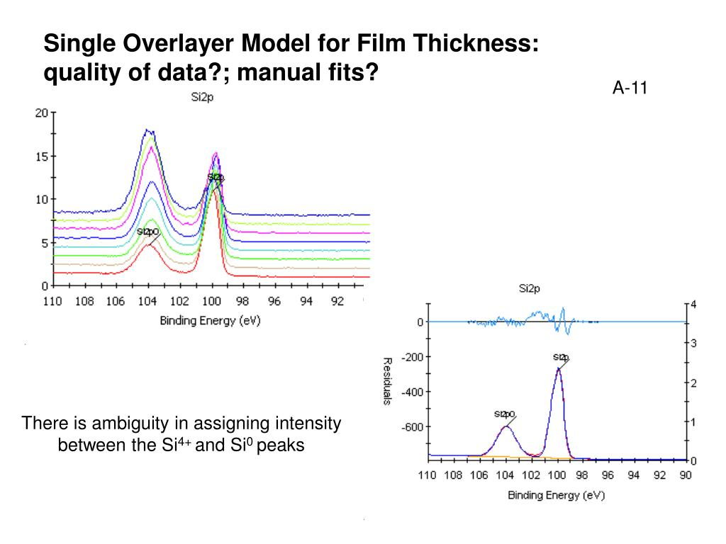 Single Overlayer Model for Film Thickness: