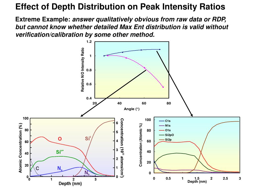 Effect of Depth Distribution on Peak Intensity Ratios