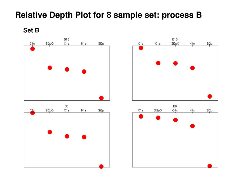 Relative Depth Plot for 8 sample set: process B