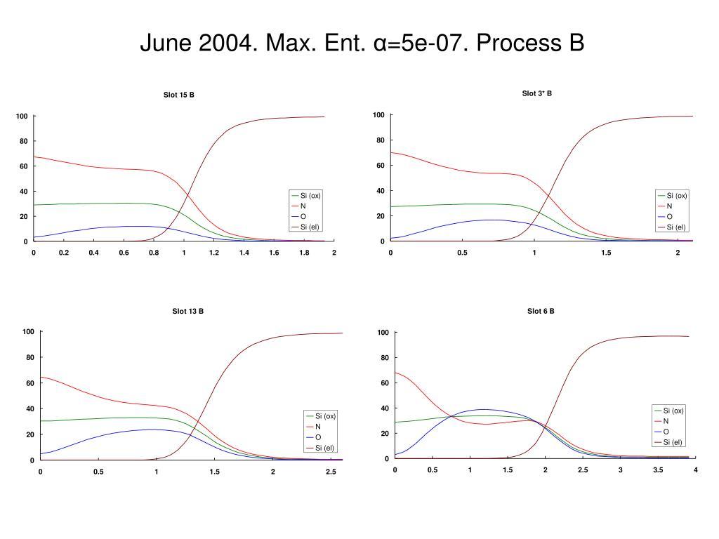 June 2004. Max. Ent.