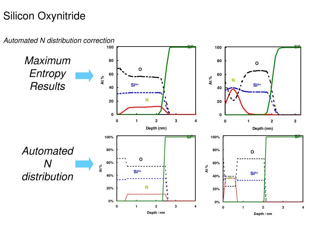 Silicon Oxynitride