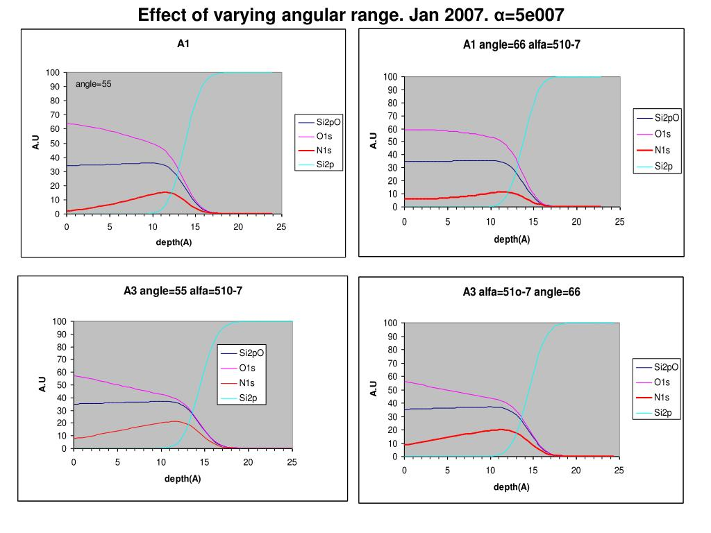 Effect of varying angular range. Jan 2007.