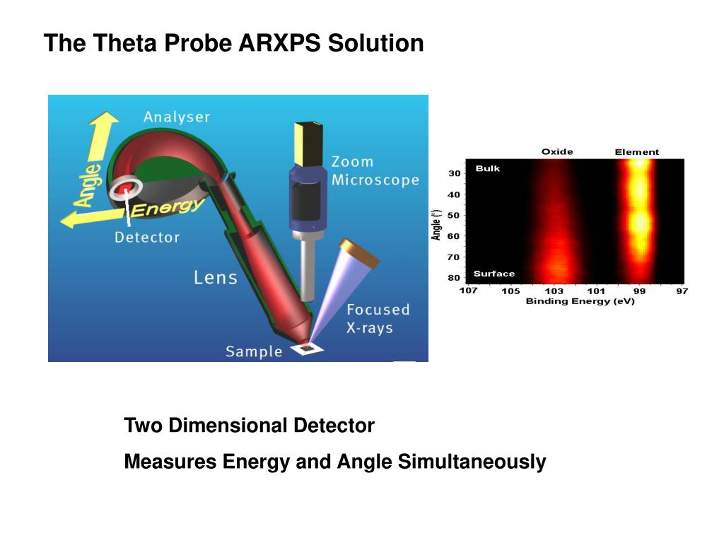The Theta Probe ARXPS Solution