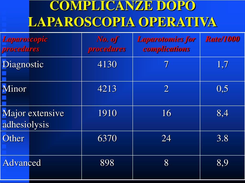COMPLICANZE DOPO LAPAROSCOPIA OPERATIVA