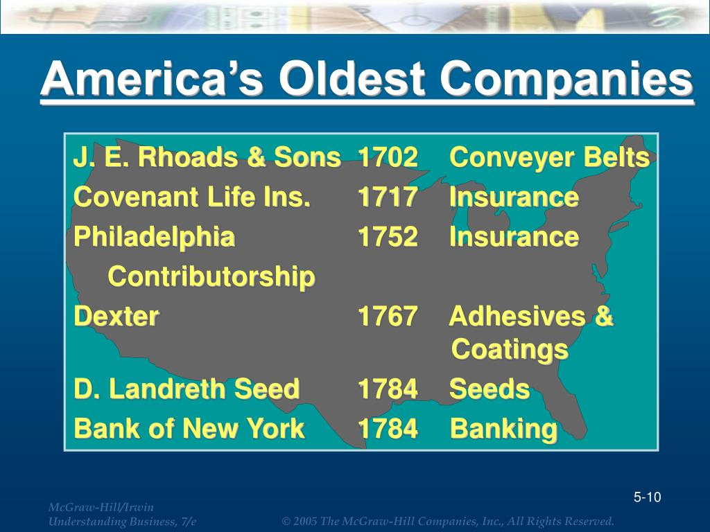 America's Oldest Companies
