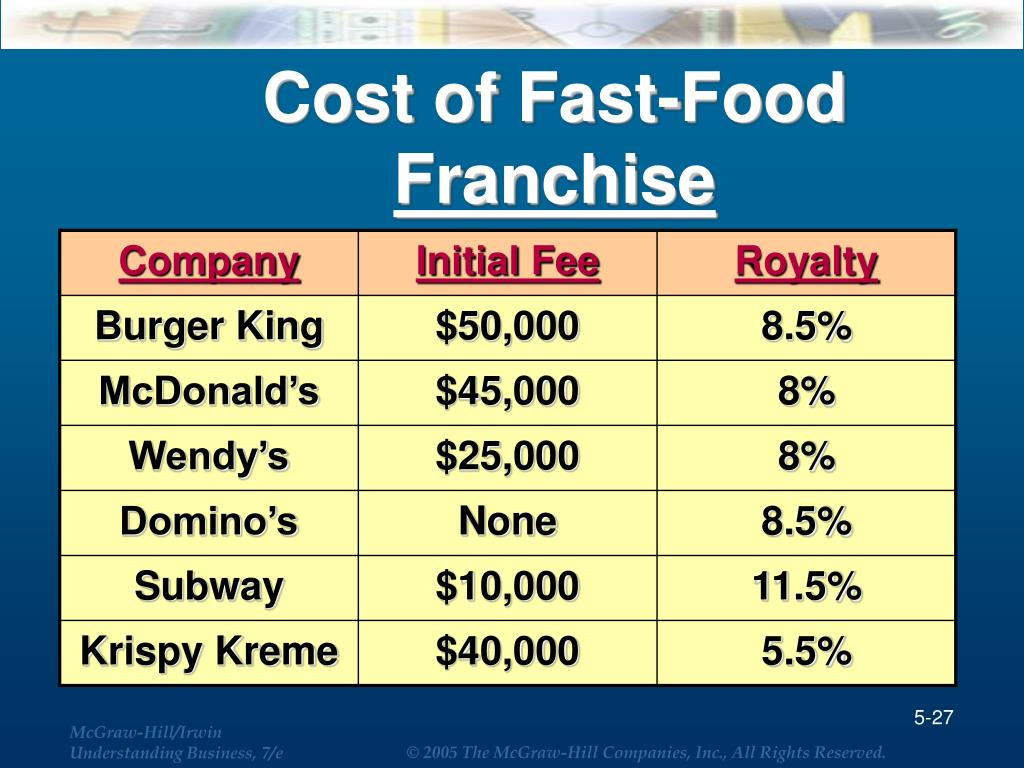 Cost of Fast-Food