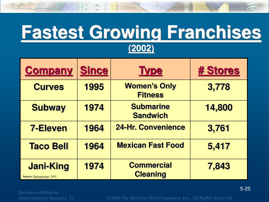 Fastest Growing Franchises