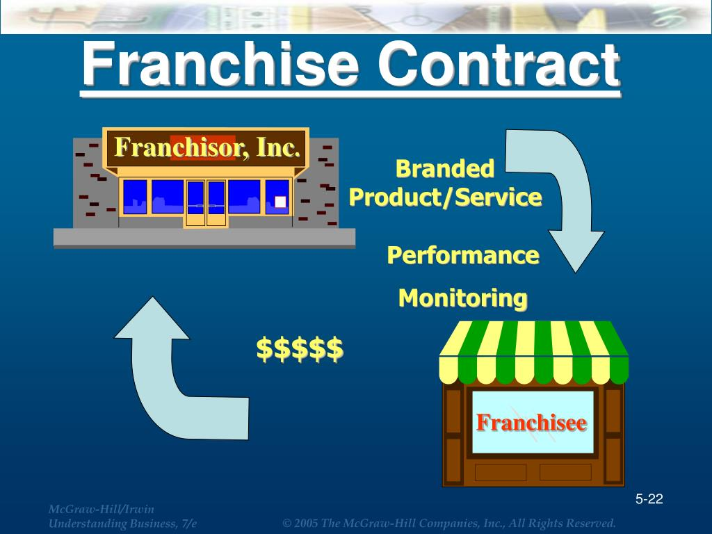 Franchise Contract