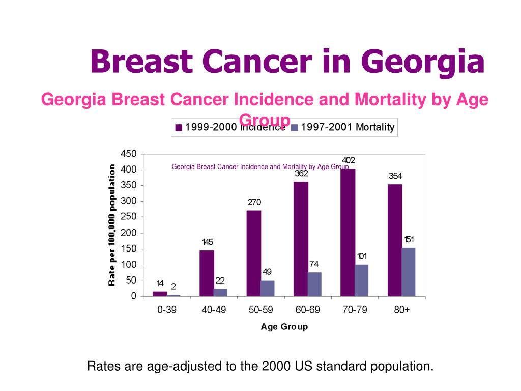 Breast Cancer in Georgia