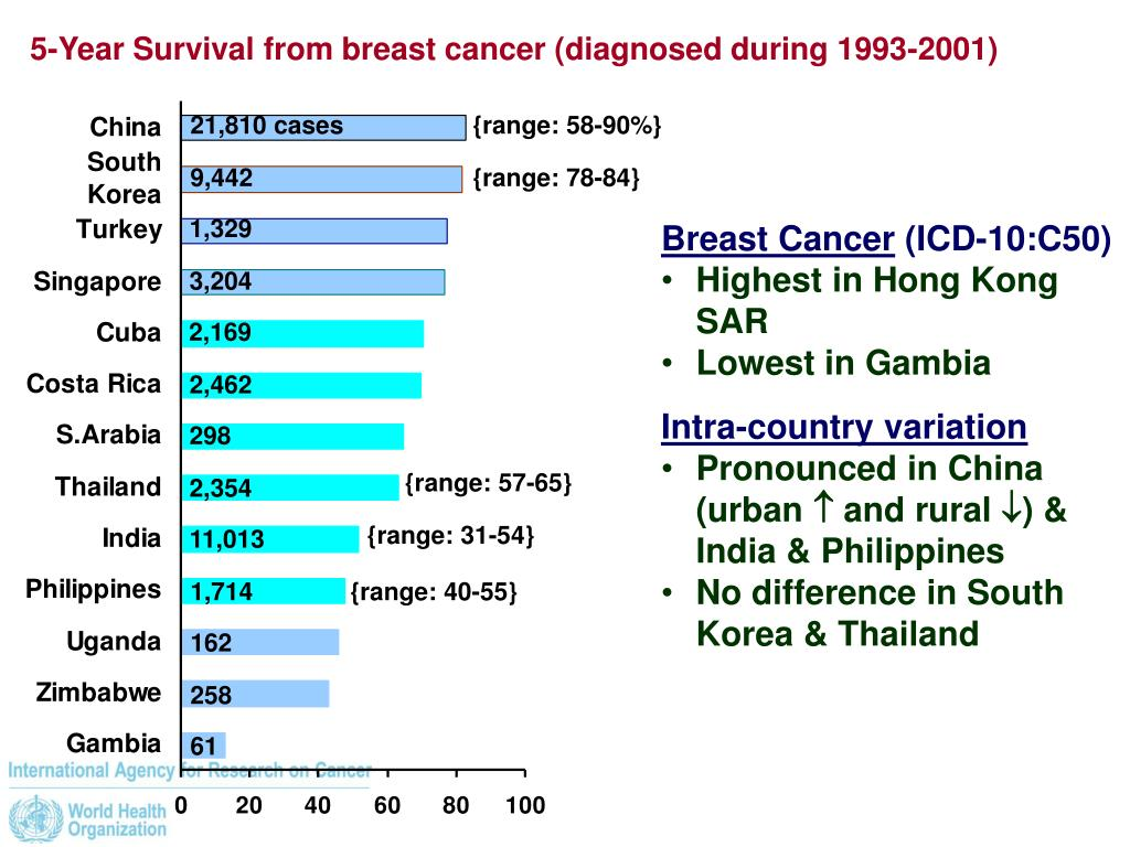 5-Year Survival from breast cancer (diagnosed during 1993-2001)