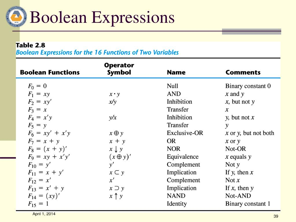 boolean logic Boolean operators form the basis of mathematical sets and database logic they connect your search words together to either narrow or broaden your set of results the three basic boolean operators are: and , or , and not.