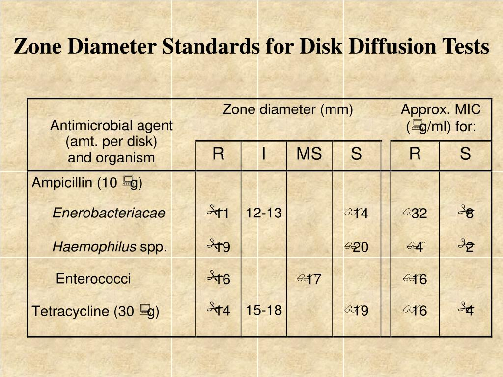 Zone Diameter Standards for Disk Diffusion Tests