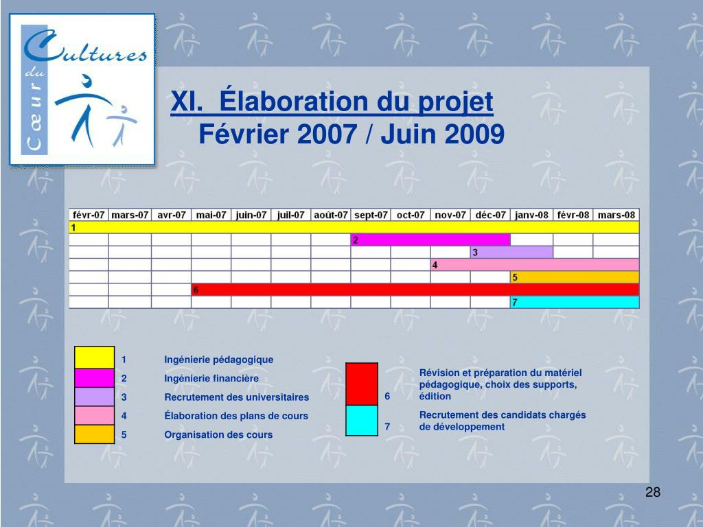 XI.  Élaboration du projet
