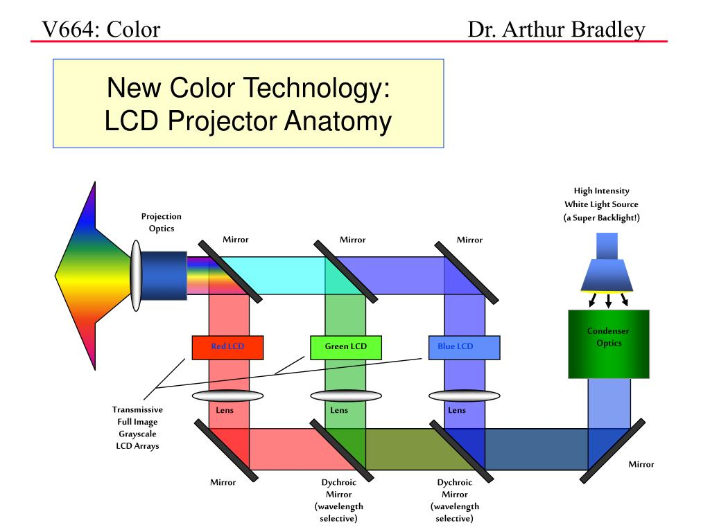 New Color Technology: