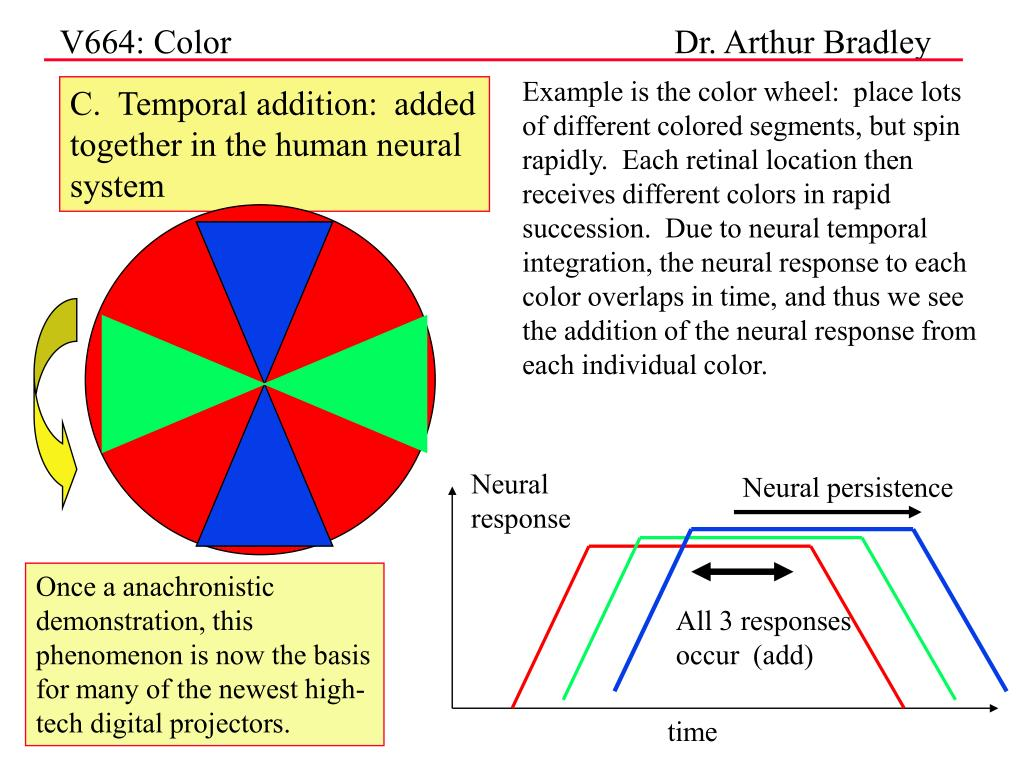 Example is the color wheel:  place lots of different colored segments, but spin rapidly.  Each retinal location then receives different colors in rapid succession.  Due to neural temporal integration, the neural response to each color overlaps in time, and thus we see the addition of the neural response from each individual color.