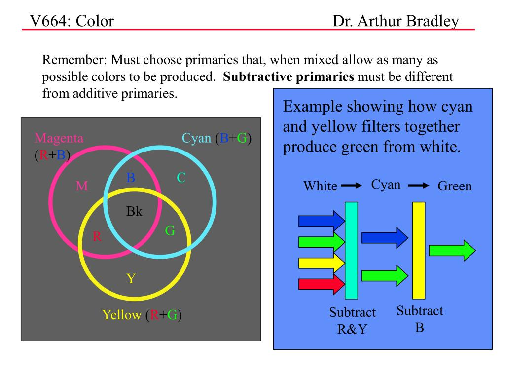 Remember: Must choose primaries that, when mixed allow as many as possible colors to be produced.