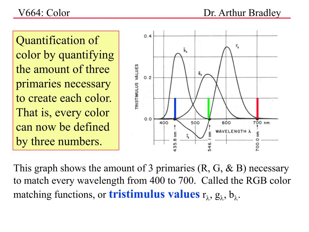 Quantification of color by quantifying the amount of three primaries necessary to create each color.  That is, every color can now be defined by three numbers.