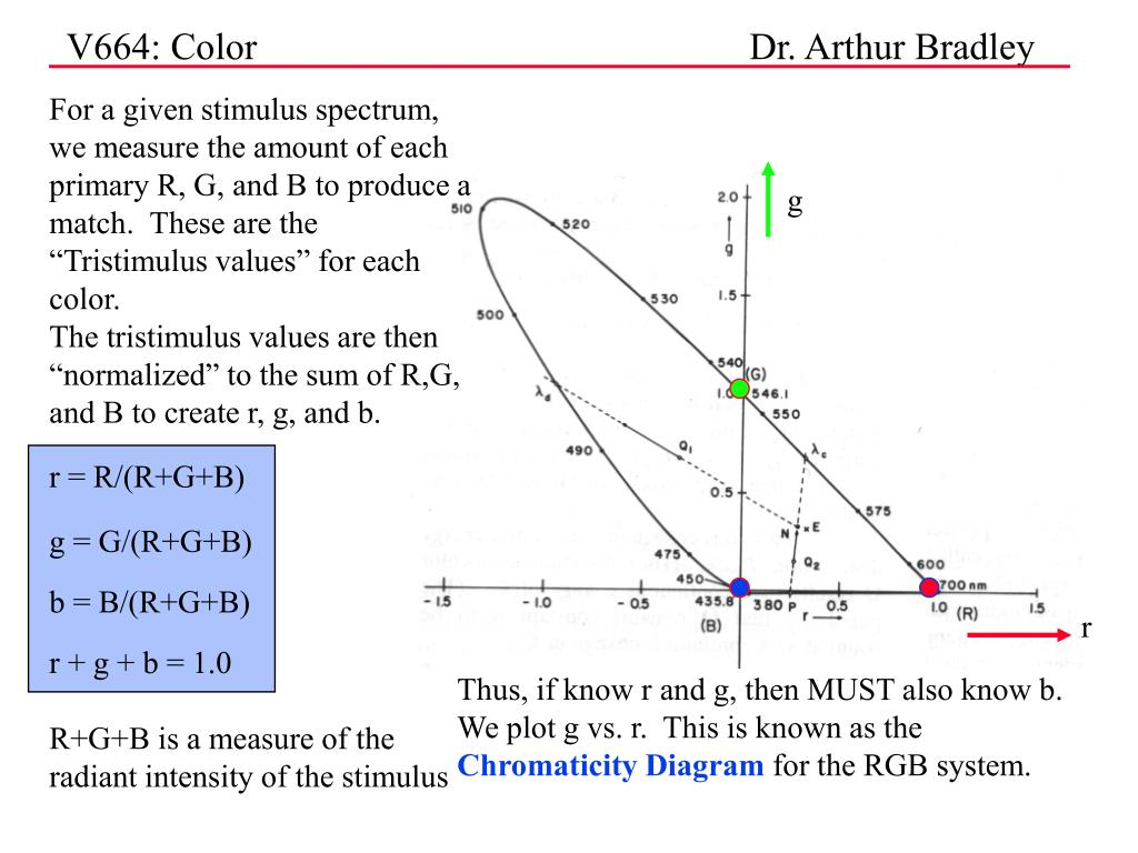 "For a given stimulus spectrum, we measure the amount of each primary R, G, and B to produce a match.  These are the ""Tristimulus values"" for each color."