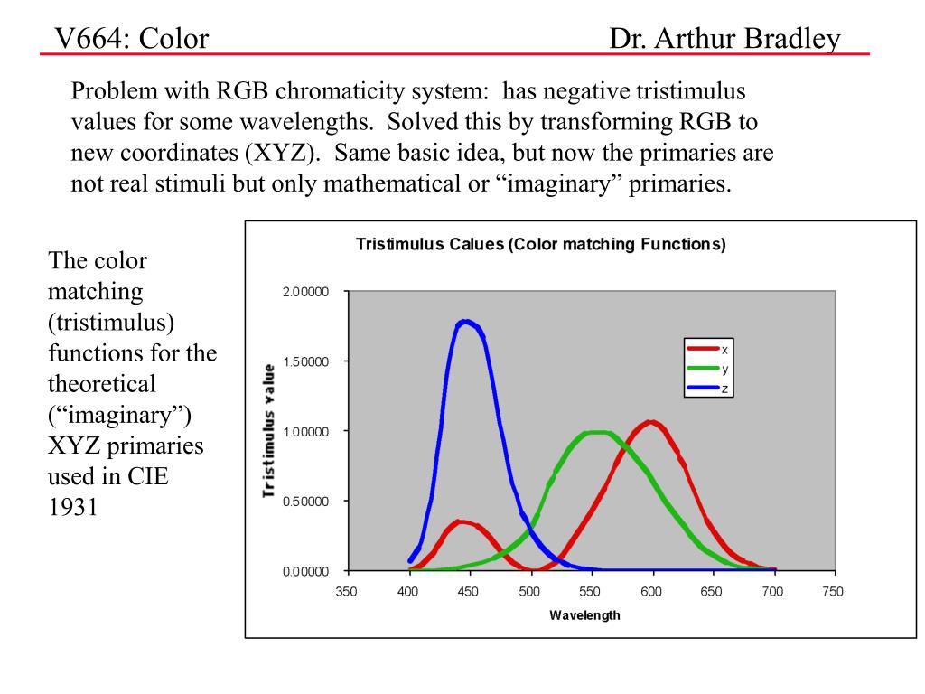 "Problem with RGB chromaticity system:  has negative tristimulus values for some wavelengths.  Solved this by transforming RGB to new coordinates (XYZ).  Same basic idea, but now the primaries are not real stimuli but only mathematical or ""imaginary"" primaries."