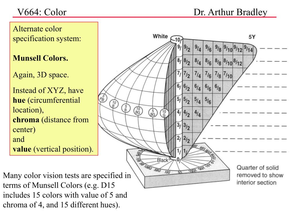 Alternate color specification system: