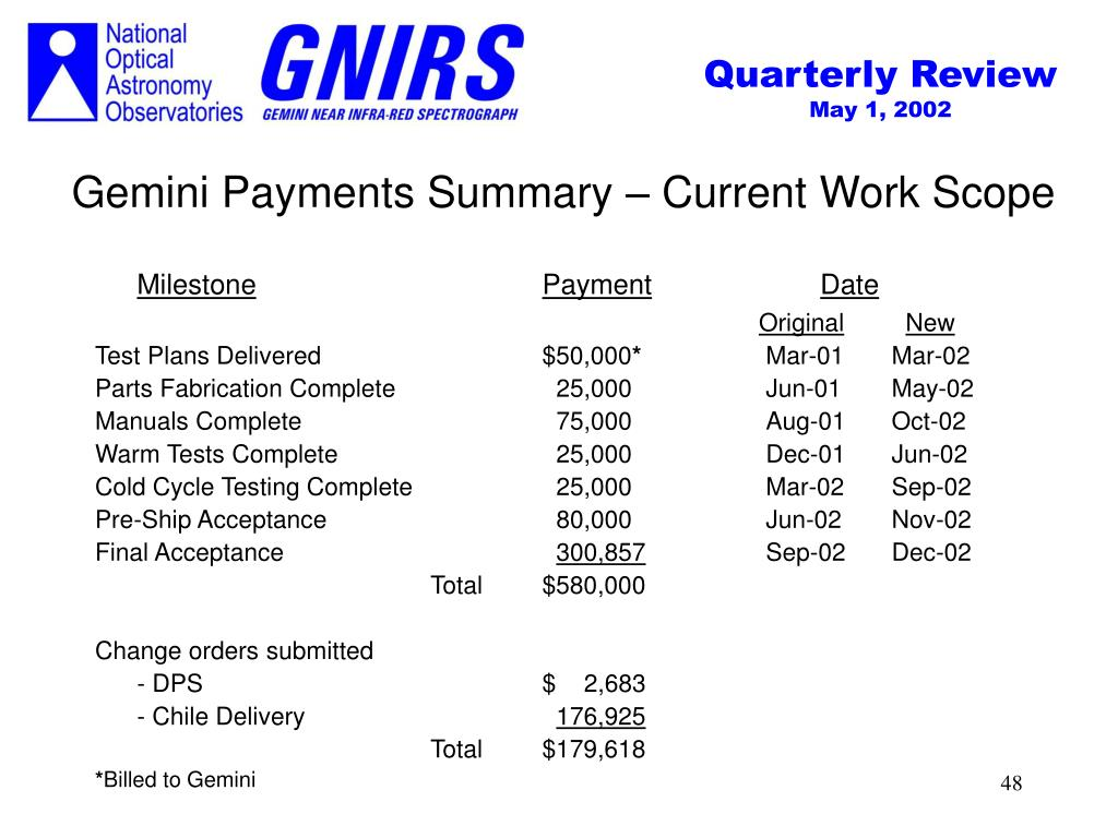 Gemini Payments Summary – Current Work Scope