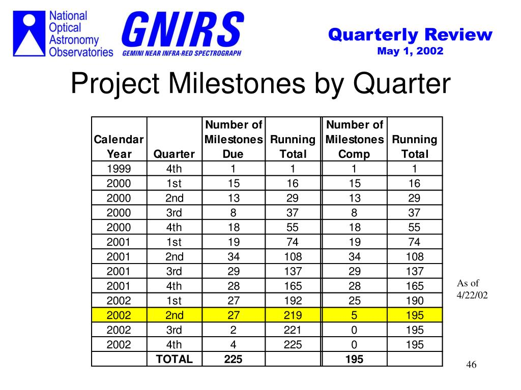 Project Milestones by Quarter