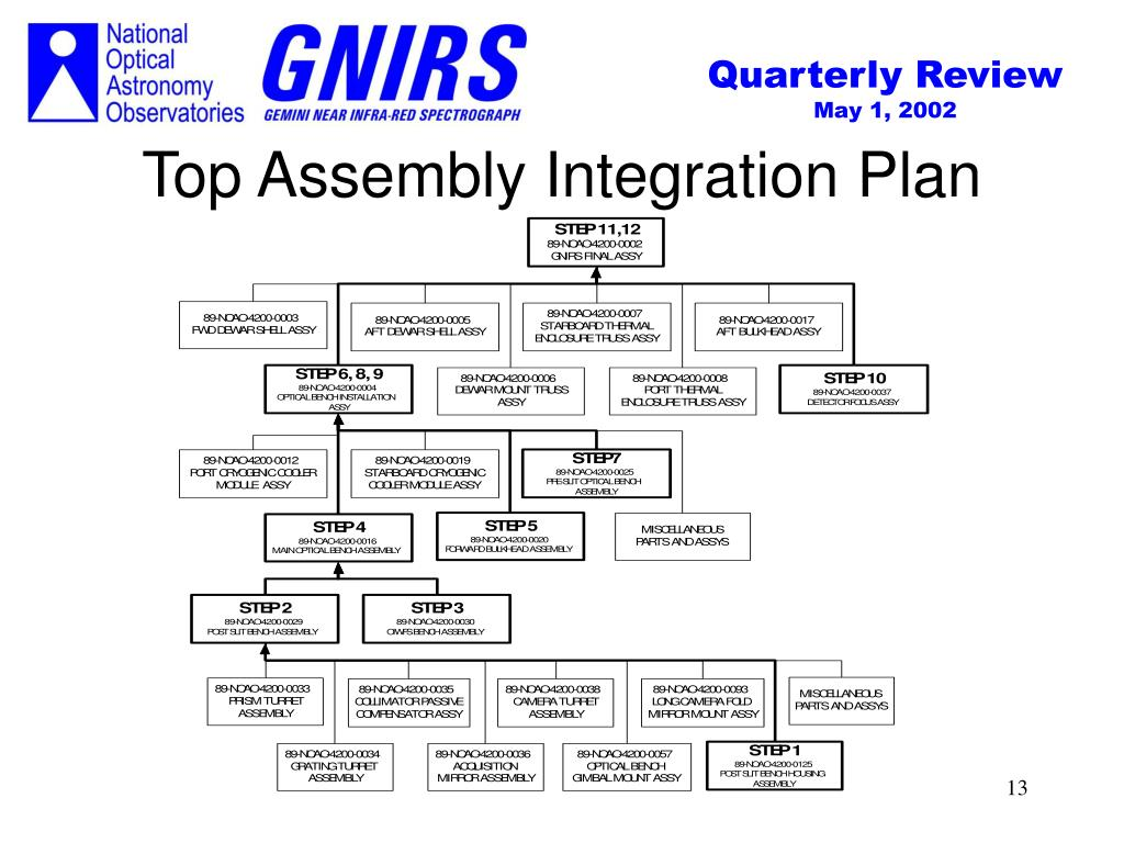 Top Assembly Integration Plan