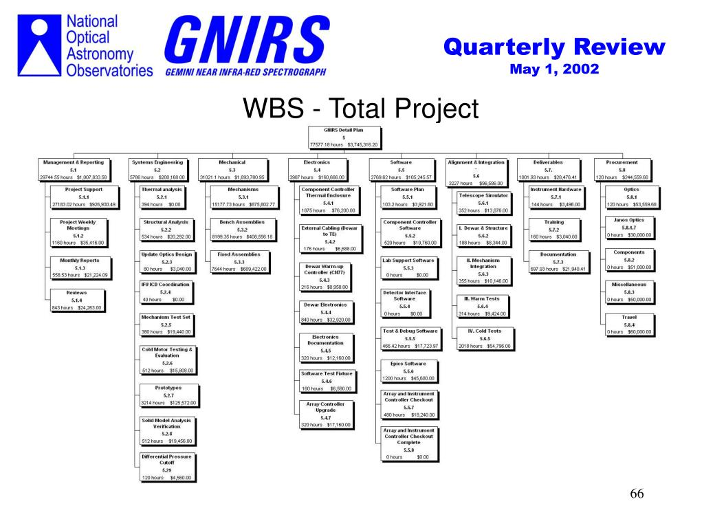WBS - Total Project