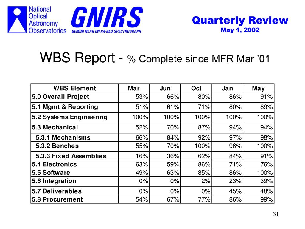 WBS Report -