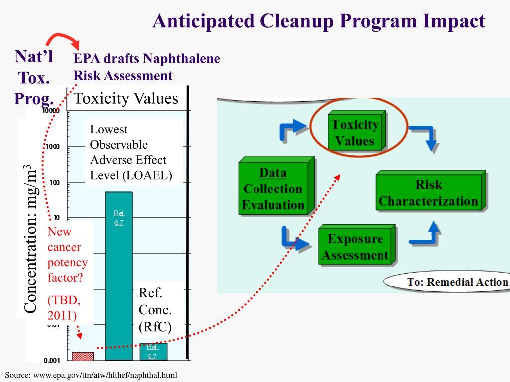 Anticipated Cleanup Program Impact