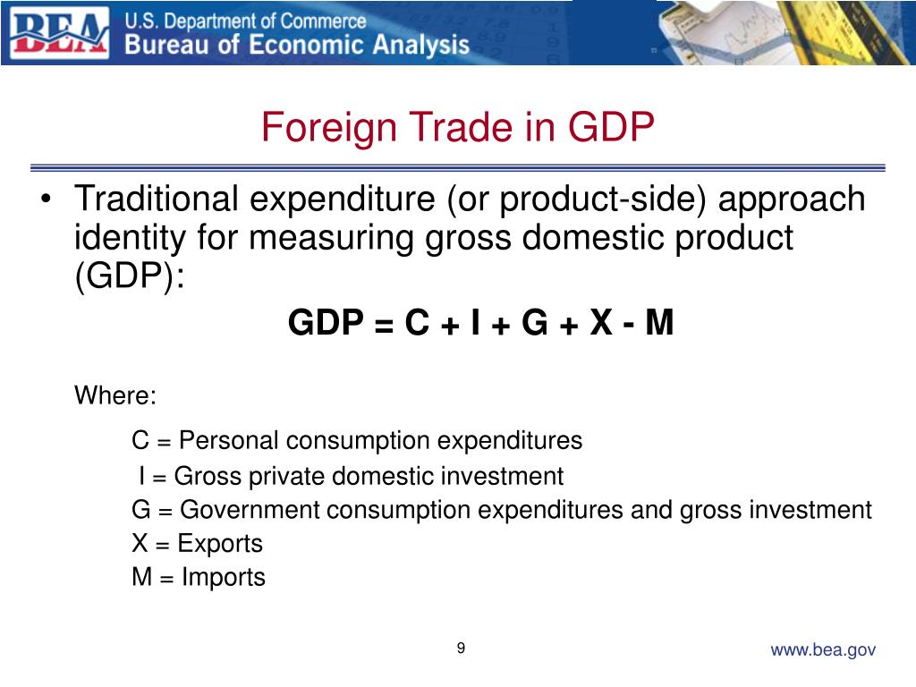 Foreign Trade in GDP