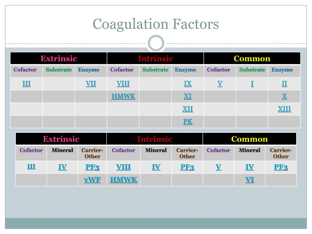 Coagulation Factors