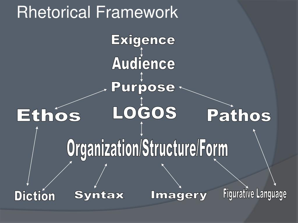 Ppt Dumpster Diving And The Rhetorical Framework