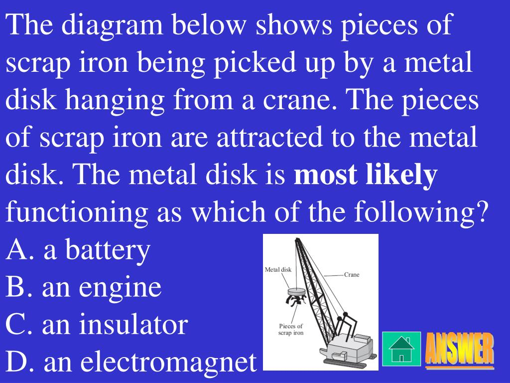 The diagram below shows pieces of scrap iron being picked up by a metal disk hanging from a crane. The pieces of scrap iron are attracted to the metal disk. The metal disk is