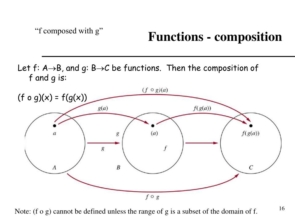 Functions - composition