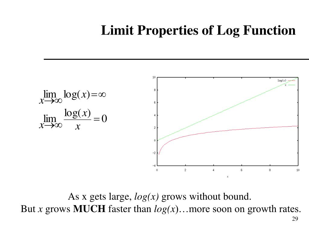 Limit Properties of Log Function