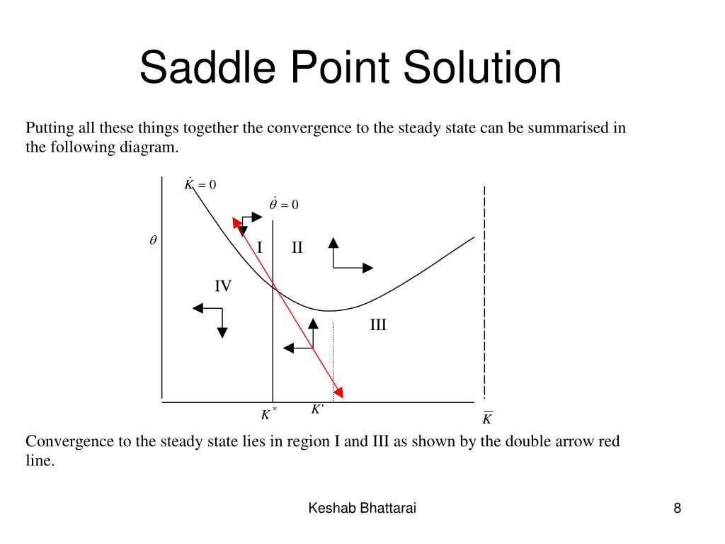 Saddle Point Solution