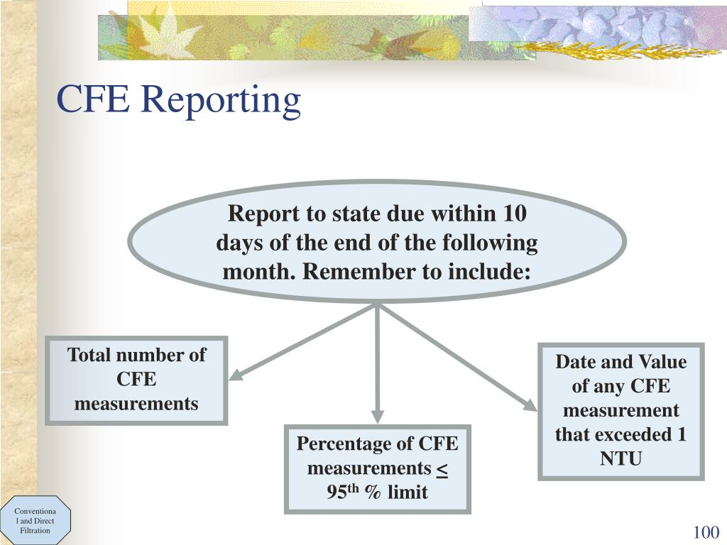 CFE Reporting