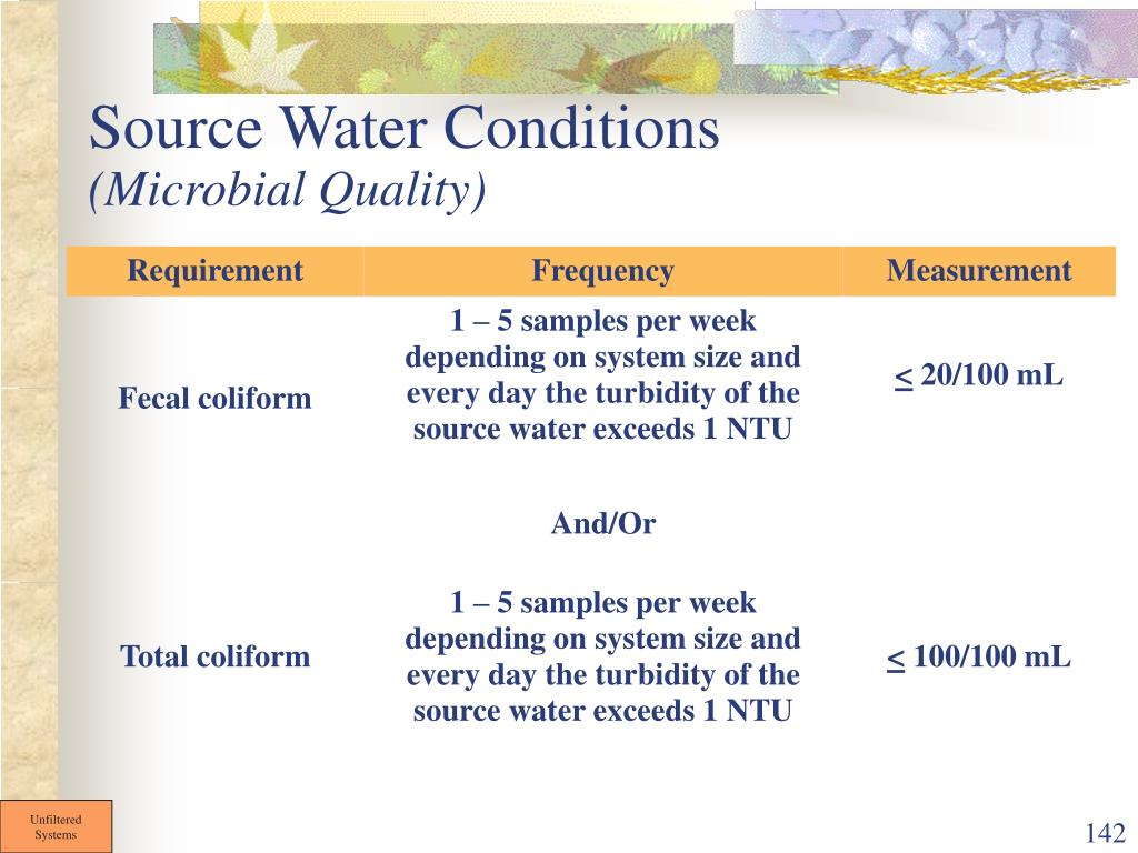 Source Water Conditions