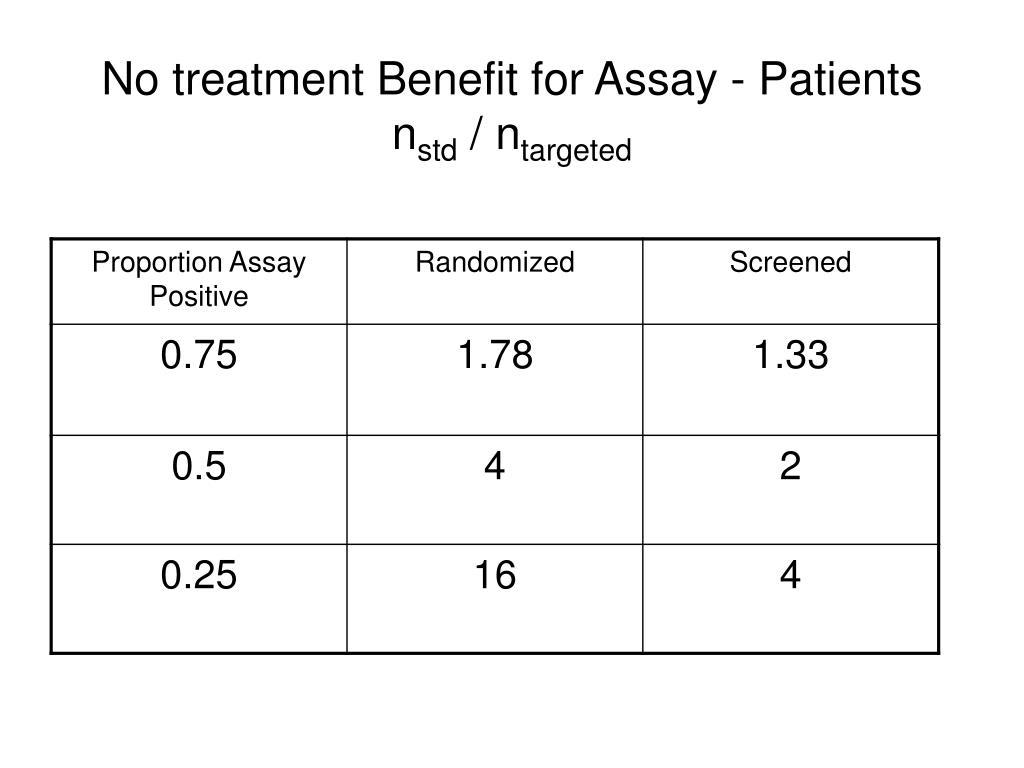 No treatment Benefit for Assay - Patients