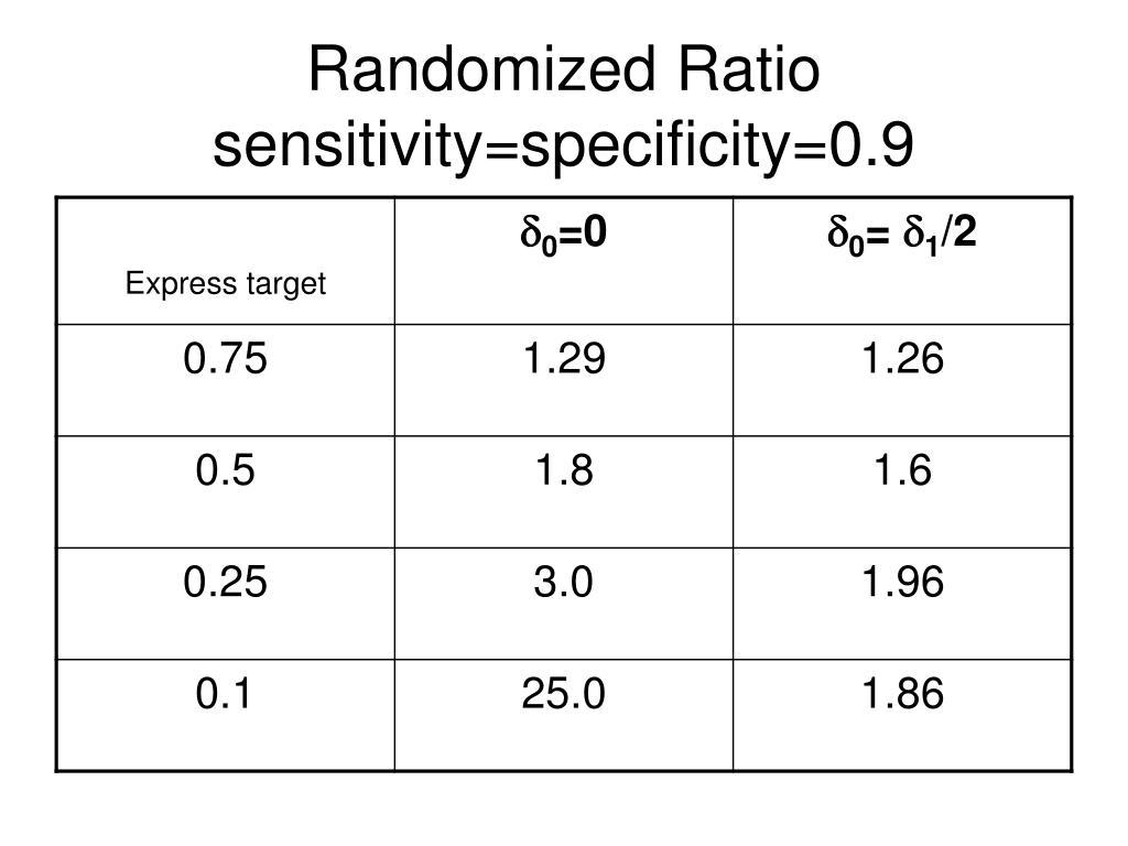 Randomized Ratio