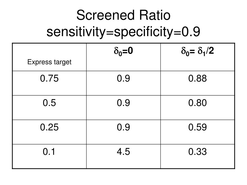 Screened Ratio