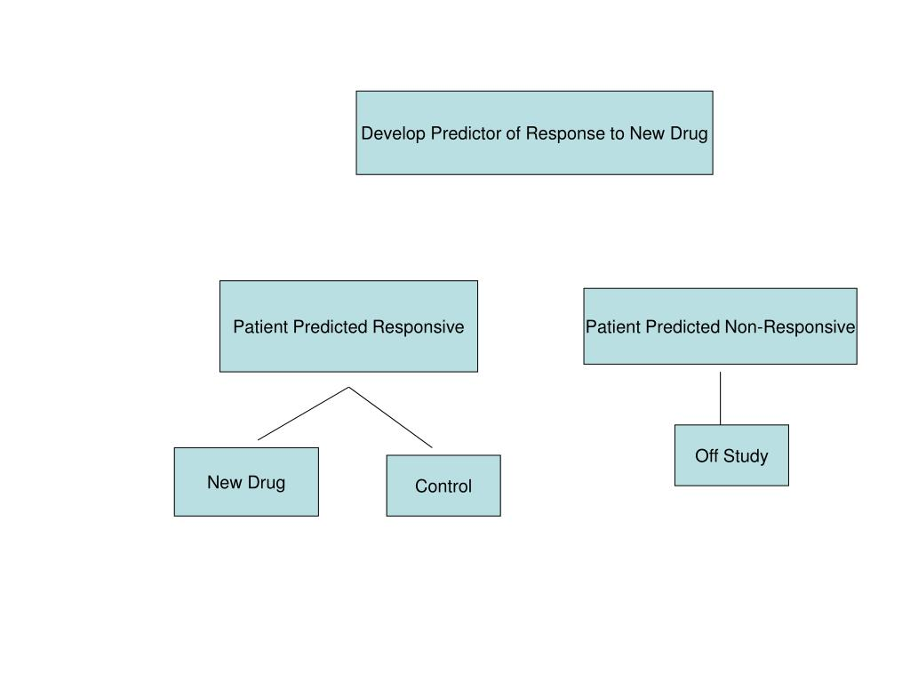 Develop Predictor of Response to New Drug