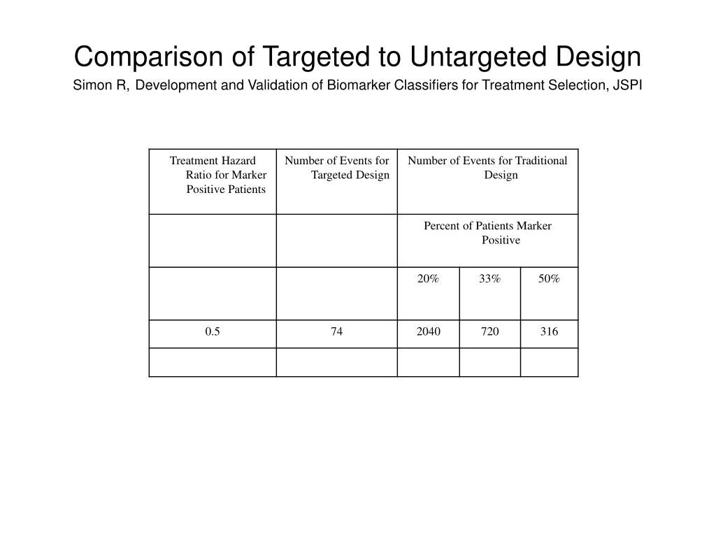 Comparison of Targeted to Untargeted Design