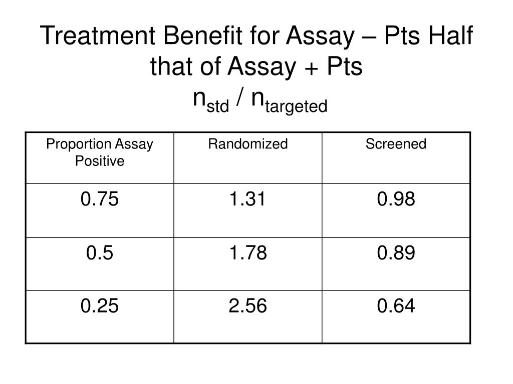 Treatment Benefit for Assay – Pts Half that of Assay + Pts