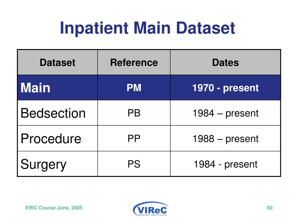 Inpatient Main Dataset