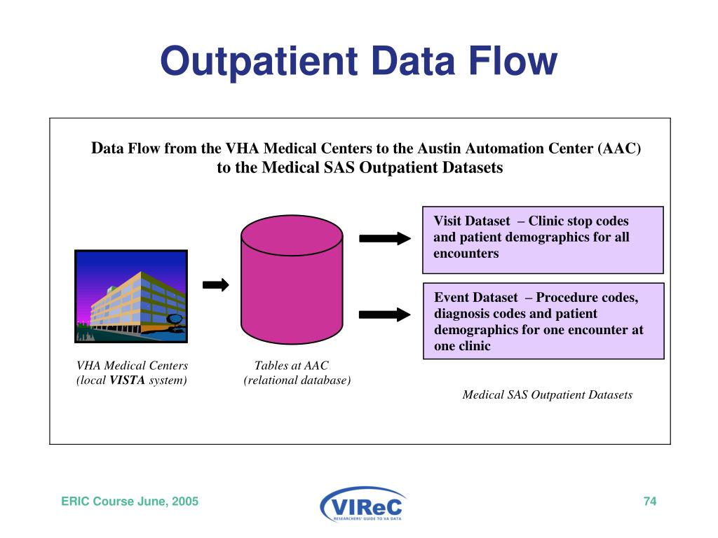 Outpatient Data Flow