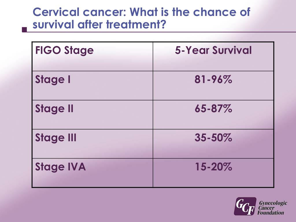 Cervical cancer: What is the chance of survival after treatment?